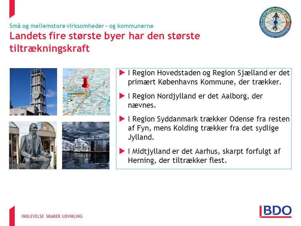 INDLEVELSE SKABER UDVIKLING  I Region Hovedstaden og Region Sjælland er det primært Københavns Kommune, der trækker.