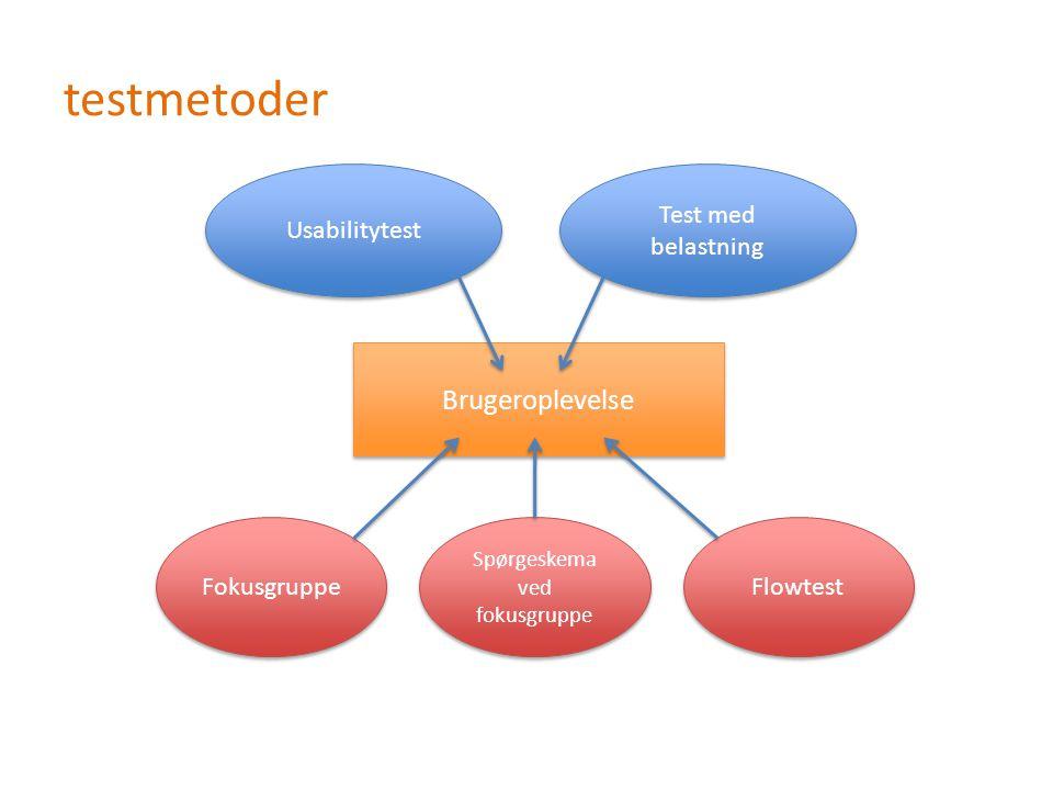 testmetoder Brugeroplevelse Test med belastning Usabilitytest Fokusgruppe Spørgeskema ved fokusgruppe Flowtest