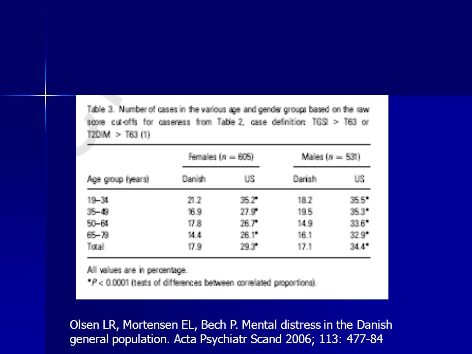 Olsen LR, Mortensen EL, Bech P.Mental distress in the Danish general population.