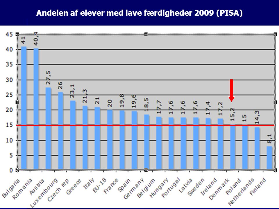 Andelen af elever med lave færdigheder 2009 (PISA)
