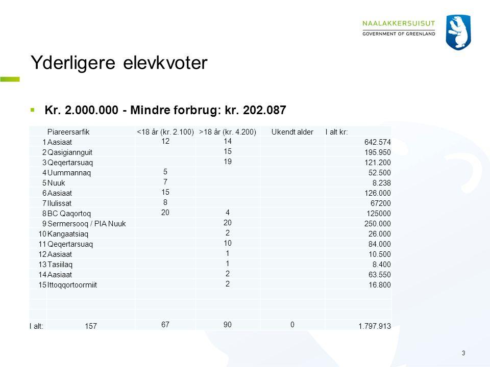 Yderligere elevkvoter  Kr. 2.000.000 - Mindre forbrug: kr.