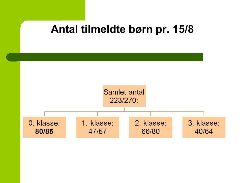 Antal tilmeldte børn pr. 15/8 Samlet antal 223/270: 0.