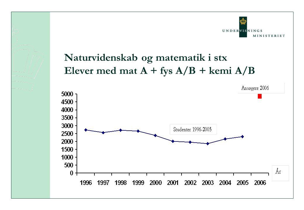 Naturvidenskab og matematik i stx Elever med mat A + fys A/B + kemi A/B