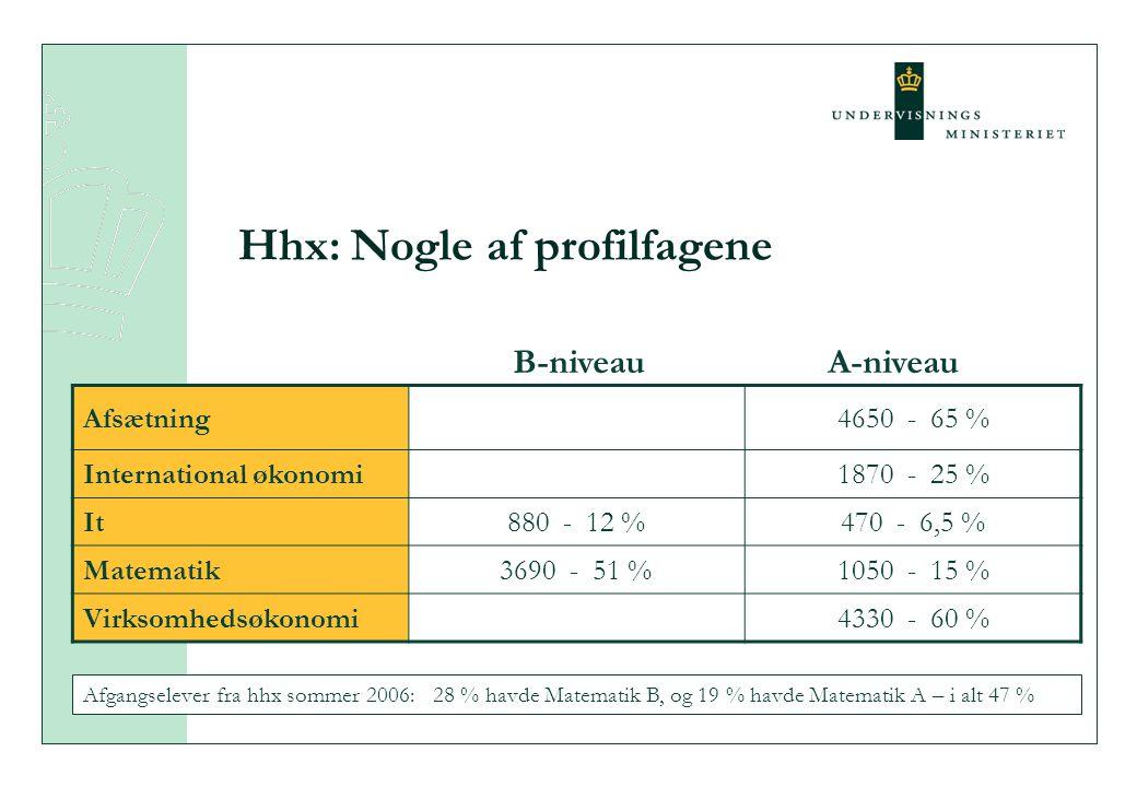 Hhx: Nogle af profilfagene Afsætning4650 - 65 % International økonomi1870 - 25 % It880 - 12 %470 - 6,5 % Matematik3690 - 51 %1050 - 15 % Virksomhedsøkonomi4330 - 60 % B-niveauA-niveau Afgangselever fra hhx sommer 2006: 28 % havde Matematik B, og 19 % havde Matematik A – i alt 47 %