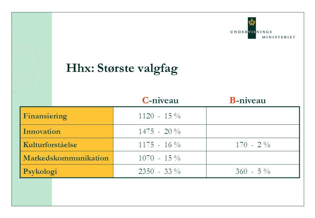 Hhx: Største valgfag Finansiering1120 - 15 % Innovation1475 - 20 % Kulturforståelse1175 - 16 %170 - 2 % Markedskommunikation1070 - 15 % Psykologi2350 - 33 %360 - 5 % C-niveauB-niveau
