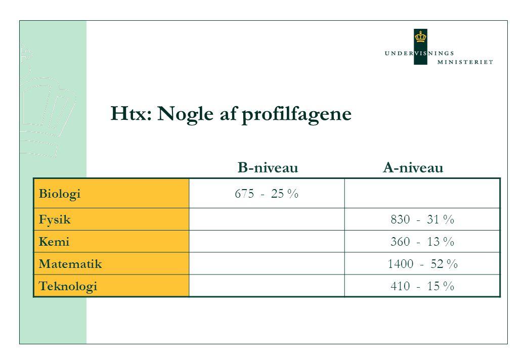 Htx: Nogle af profilfagene Biologi675 - 25 % Fysik830 - 31 % Kemi360 - 13 % Matematik1400 - 52 % Teknologi410 - 15 % B-niveauA-niveau