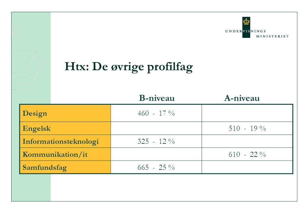 Htx: De øvrige profilfag Design460 - 17 % Engelsk510 - 19 % Informationsteknologi325 - 12 % Kommunikation/it610 - 22 % Samfundsfag665 - 25 % B-niveauA-niveau