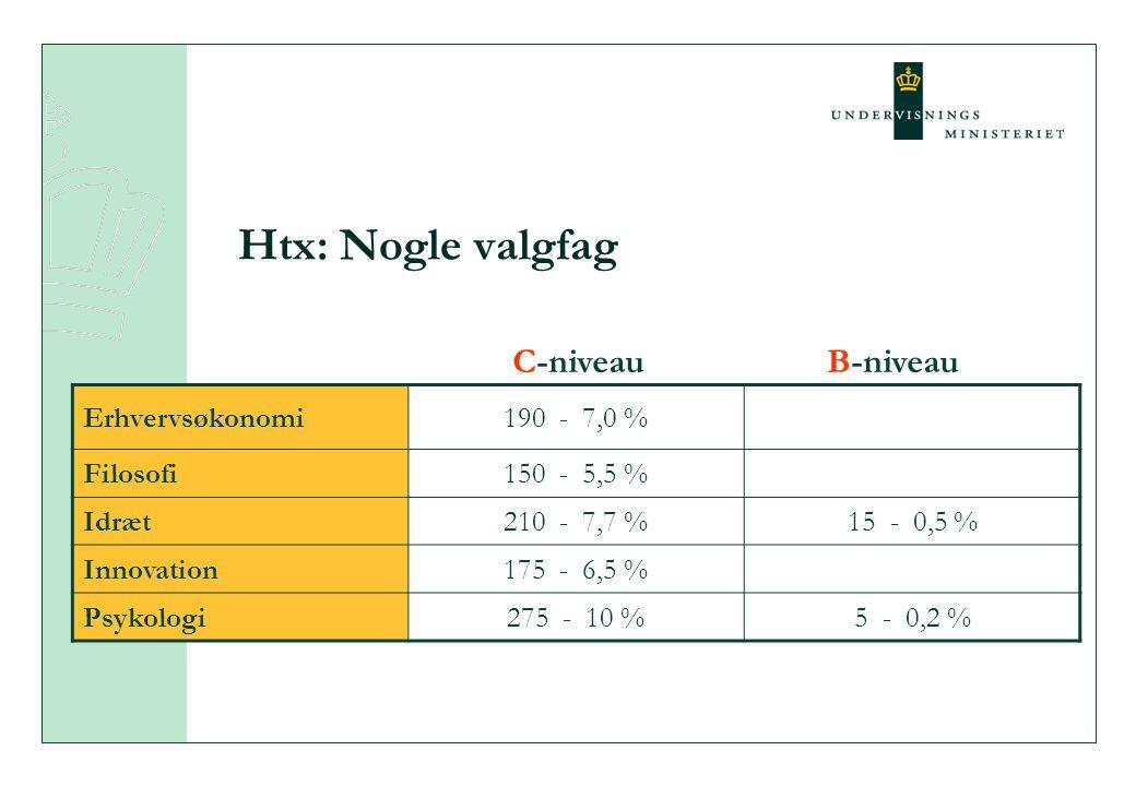 Htx: Nogle valgfag Erhvervsøkonomi190 - 7,0 % Filosofi150 - 5,5 % Idræt210 - 7,7 %15 - 0,5 % Innovation175 - 6,5 % Psykologi275 - 10 %5 - 0,2 % C-niveauB-niveau