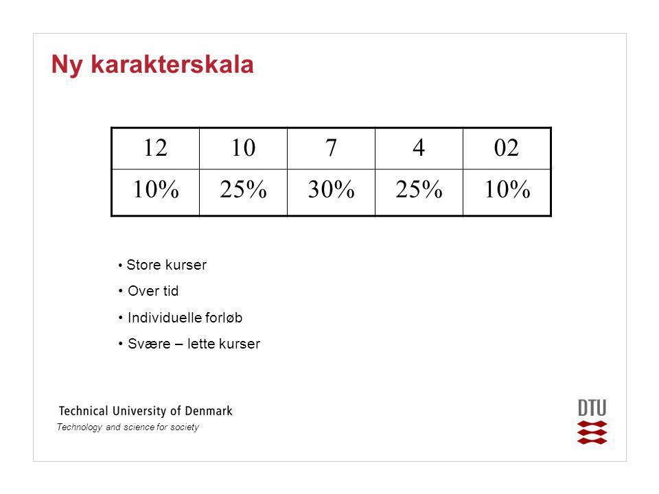 Technology and science for society Ny karakterskala 12107402 10%25%30%25%10% Store kurser Over tid Individuelle forløb Svære – lette kurser