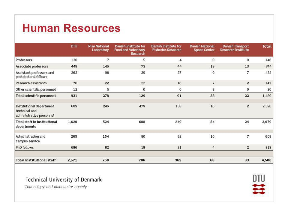 Technology and science for society Human Resources