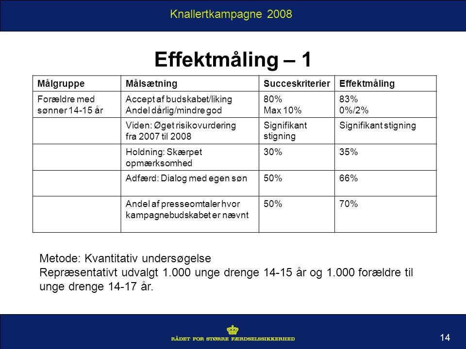 Knallertkampagne 2008 14 MålgruppeMålsætningSucceskriterierEffektmåling Forældre med sønner 14-15 år Accept af budskabet/liking Andel dårlig/mindre god 80% Max 10% 83% 0%/2% Viden: Øget risikovurdering fra 2007 til 2008 Signifikant stigning Signifikant stigning Holdning: Skærpet opmærksomhed 30%35% Adfærd: Dialog med egen søn50%66% Andel af presseomtaler hvor kampagnebudskabet er nævnt 50%70% Effektmåling – 1 Metode: Kvantitativ undersøgelse Repræsentativt udvalgt 1.000 unge drenge 14-15 år og 1.000 forældre til unge drenge 14-17 år.