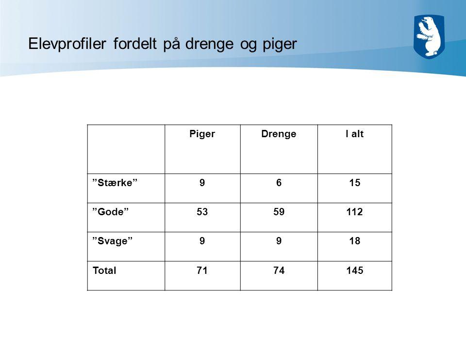 Elevprofiler fordelt på drenge og piger PigerDrengeI alt Stærke 9615 Gode 5359112 Svage 9918 Total7174145