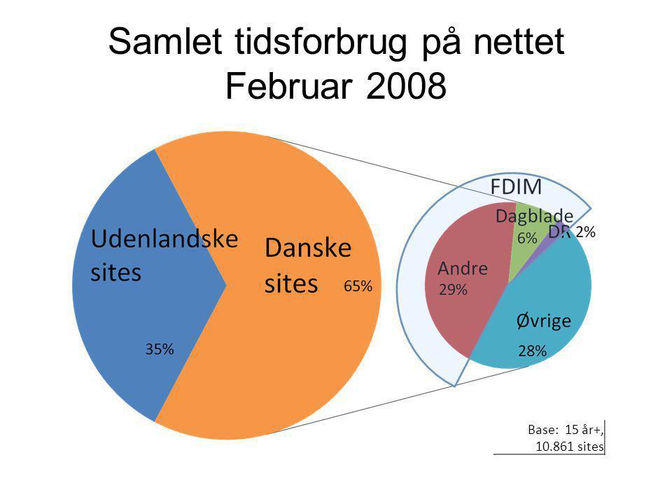 Samlet tidsforbrug på nettet Februar 2008 Base: 15 år+, 10.861 sites