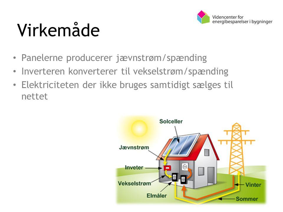 Virkemåde Panelerne producerer jævnstrøm/spænding Inverteren konverterer til vekselstrøm/spænding Elektriciteten der ikke bruges samtidigt sælges til nettet