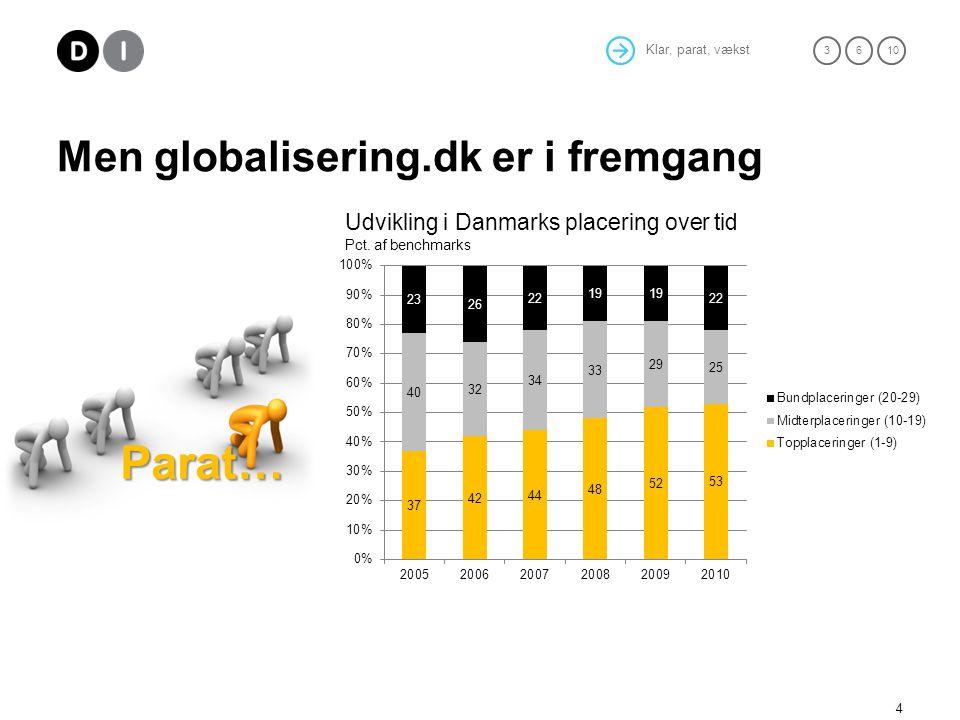 Klar, parat, vækst 36 10 Men globalisering.dk er i fremgang 4 Parat… Udvikling i Danmarks placering over tid Pct.