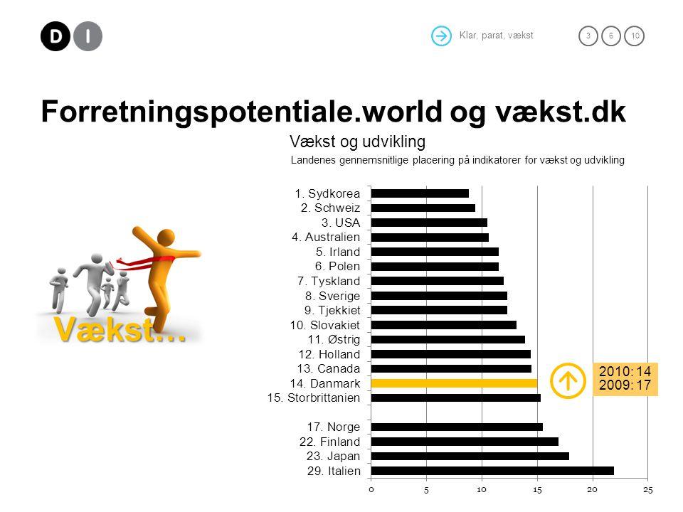 Klar, parat, vækst 36 10 Forretningspotentiale.world og vækst.dk Vækst… Vækst og udvikling Landenes gennemsnitlige placering på indikatorer for vækst og udvikling 2010: 14 2009: 17