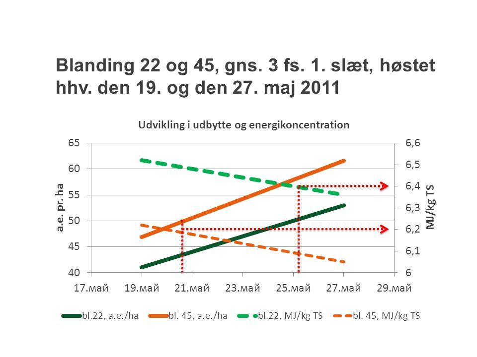 Blanding 22 og 45, gns. 3 fs. 1. slæt, høstet hhv. den 19. og den 27. maj 2011