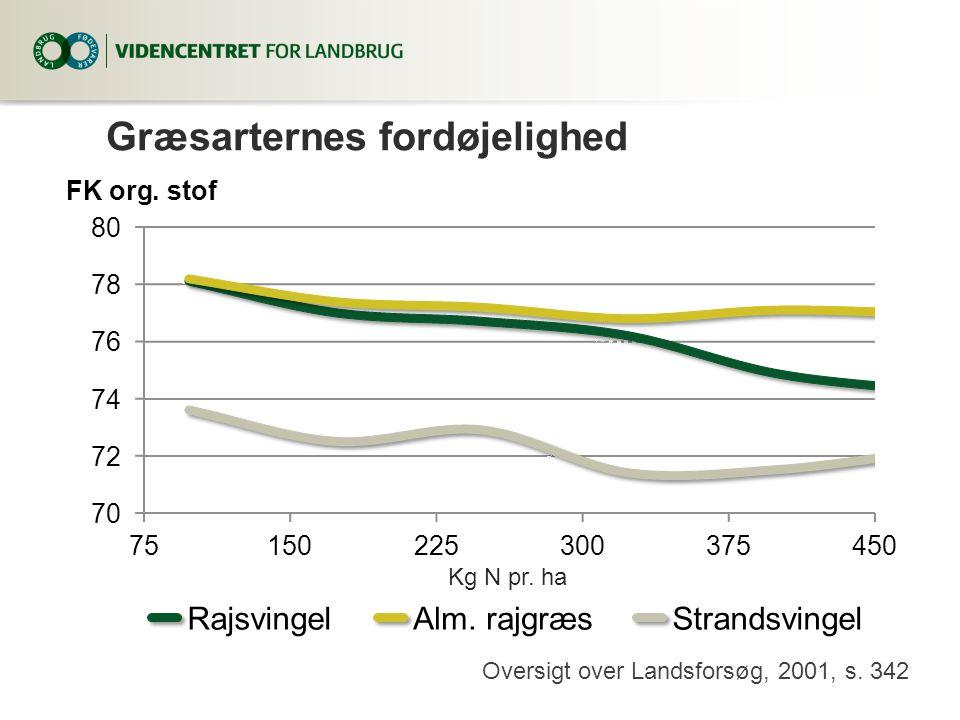 Græsarternes fordøjelighed Kg N pr. ha Oversigt over Landsforsøg, 2001, s.