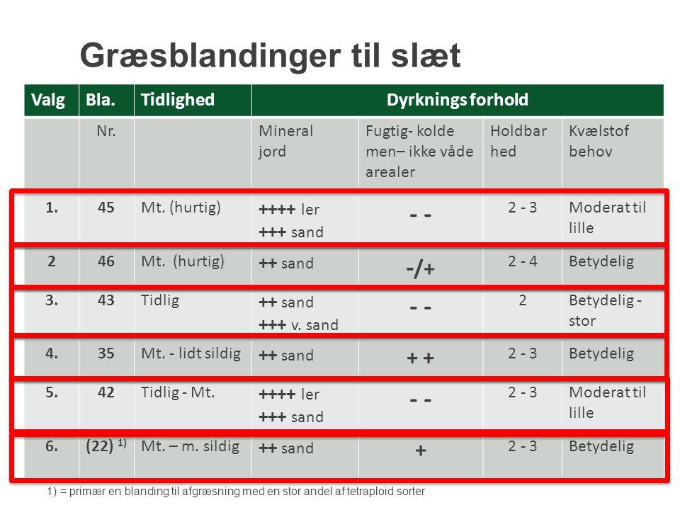 Græsblandinger til slæt ValgBla.TidlighedDyrknings forhold Nr.Mineral jord Fugtig- kolde men– ikke våde arealer Holdbar hed Kvælstof behov 1.45Mt.