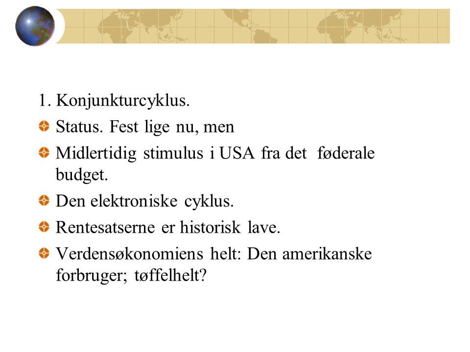 1. Konjunkturcyklus. Status.