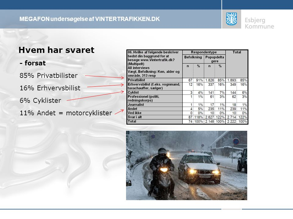 MEGAFON undersøgelse af VINTERTRAFIKKEN.DK Hvem har svaret - forsat 85% Privatbilister 16% Erhvervsbilist 6% Cyklister 11% Andet = motorcyklister