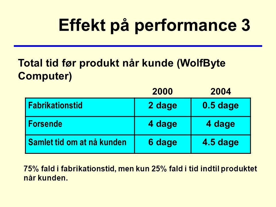 Effekt på performance 3 20002004 Fabrikationstid 2 dage0.5 dage Forsende 4 dage Samlet tid om at nå kunden 6 dage4.5 dage Total tid før produkt når kunde (WolfByte Computer) 75% fald i fabrikationstid, men kun 25% fald i tid indtil produktet når kunden.