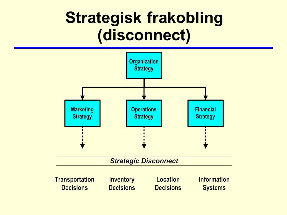 Strategisk frakobling (disconnect)