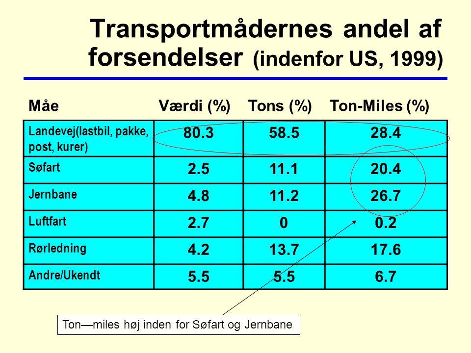 Transportmådernes andel af forsendelser (indenfor US, 1999) MåeVærdi (%)Tons (%)Ton-Miles (%) Landevej(lastbil, pakke, post, kurer) 80.358.528.4 Søfart 2.511.120.4 Jernbane 4.811.226.7 Luftfart 2.700.2 Rørledning 4.213.717.6 Andre/Ukendt 5.5 6.7 Ton—miles høj inden for Søfart og Jernbane