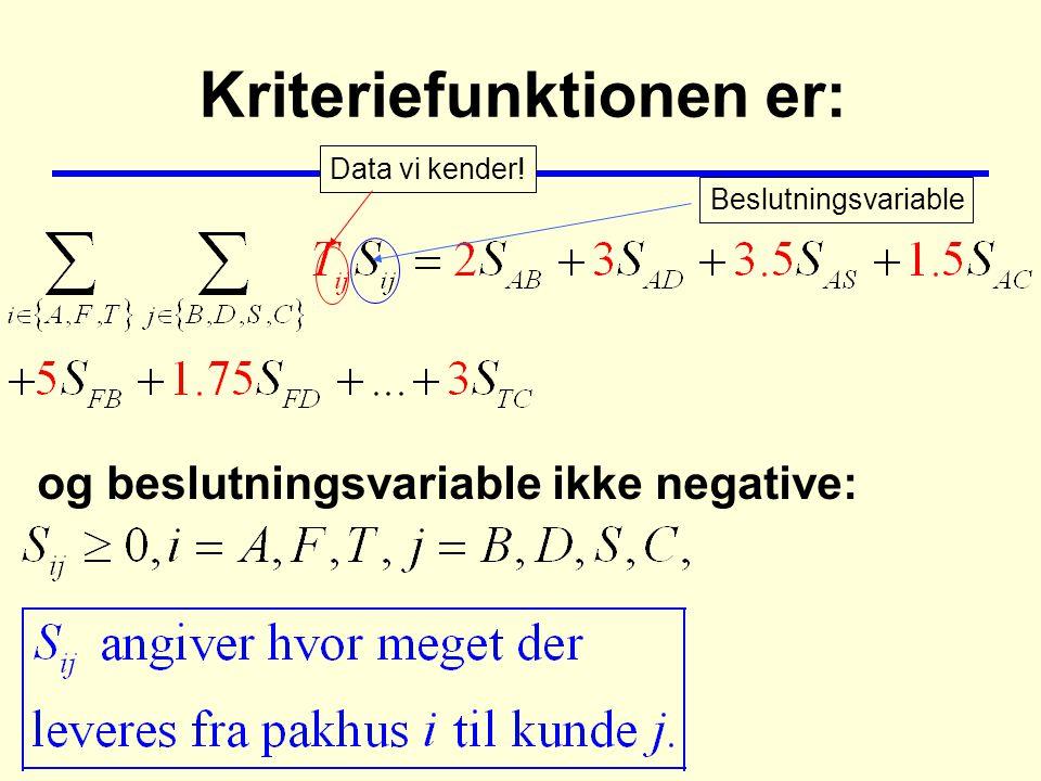 Kriteriefunktionen er: og beslutningsvariable ikke negative: Data vi kender! Beslutningsvariable