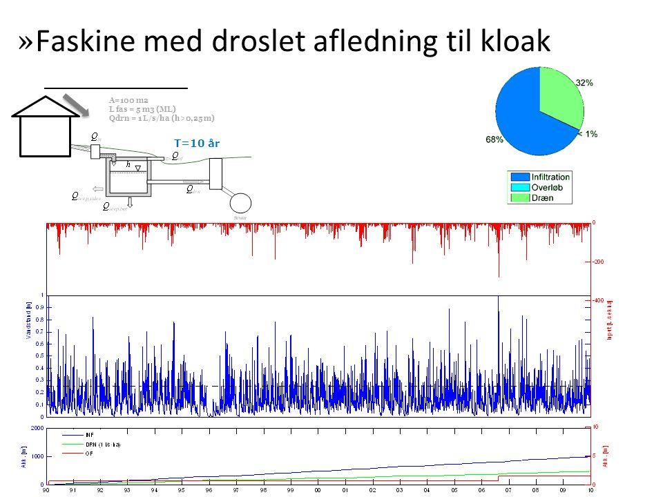 T=10 år » Faskine med droslet afledning til kloak A=100 m2 L fas = 5 m3 (ML) Qdrn = 1 L/s/ha (h>0,25 m)