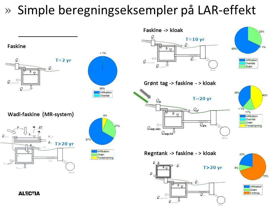Faskine T=2 yr Faskine -> kloak T=10 yr T>20 yr Wadi-faskine (MR-system) T~20 yr Grønt tag -> faskine - > kloak Regntank -> faskine - > kloak T>20 yr » Simple beregningseksempler på LAR-effekt