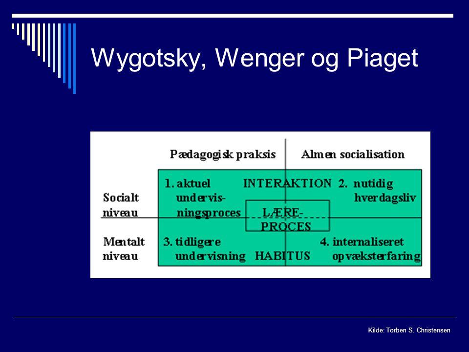 Wygotsky, Wenger og Piaget Kilde: Torben S. Christensen