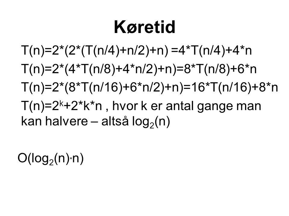 Køretid T(n)=2*(2*(T(n/4)+n/2)+n) =4*T(n/4)+4*n T(n)=2*(4*T(n/8)+4*n/2)+n)=8*T(n/8)+6*n T(n)=2*(8*T(n/16)+6*n/2)+n)=16*T(n/16)+8*n T(n)=2 k +2*k*n, hvor k er antal gange man kan halvere – altså log 2 (n) O(log 2 (n) * n)