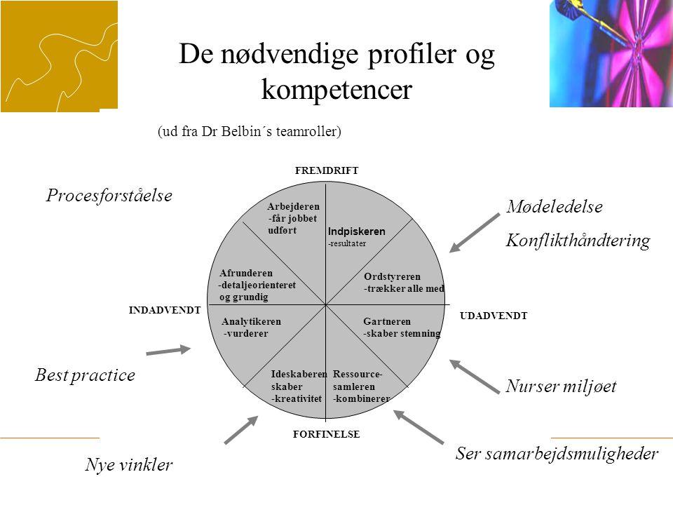 De nødvendige profiler og kompetencer (ud fra Dr Belbin´s teamroller) Mødeledelse Konflikthåndtering Nurser miljøet Ser samarbejdsmuligheder Nye vinkler Procesforståelse KURSUSGRUPPEN FREMDRIFT FORFINELSE UDADVENDT INDADVENDT Arbejderen -får jobbet udført Analytikeren -vurderer Afrunderen -detaljeorienteret og grundig Ideskaberen skaber -kreativitet Indpiskeren -resultater Gartneren -skaber stemning Ordstyreren -trækker alle med Ressource- samleren - kombinerer Best practice