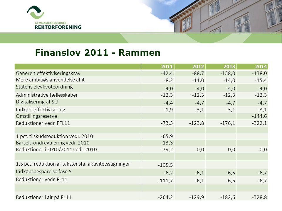 Finanslov 2011 - Rammen 2011201220132014 Generelt effektiviseringskrav-42,4-88,7-138,0 Mere ambitiøs anvendelse af it -8,2-11,0-14,0-15,4 Statens elevkvoteordning -4,0 Administrative fællesskaber -12,3 Digitalisering af SU -4,4-4,7 Indkøbseffektivisering -1,9-3,1 Omstillingsreserve-144,6 Reduktioner vedr.