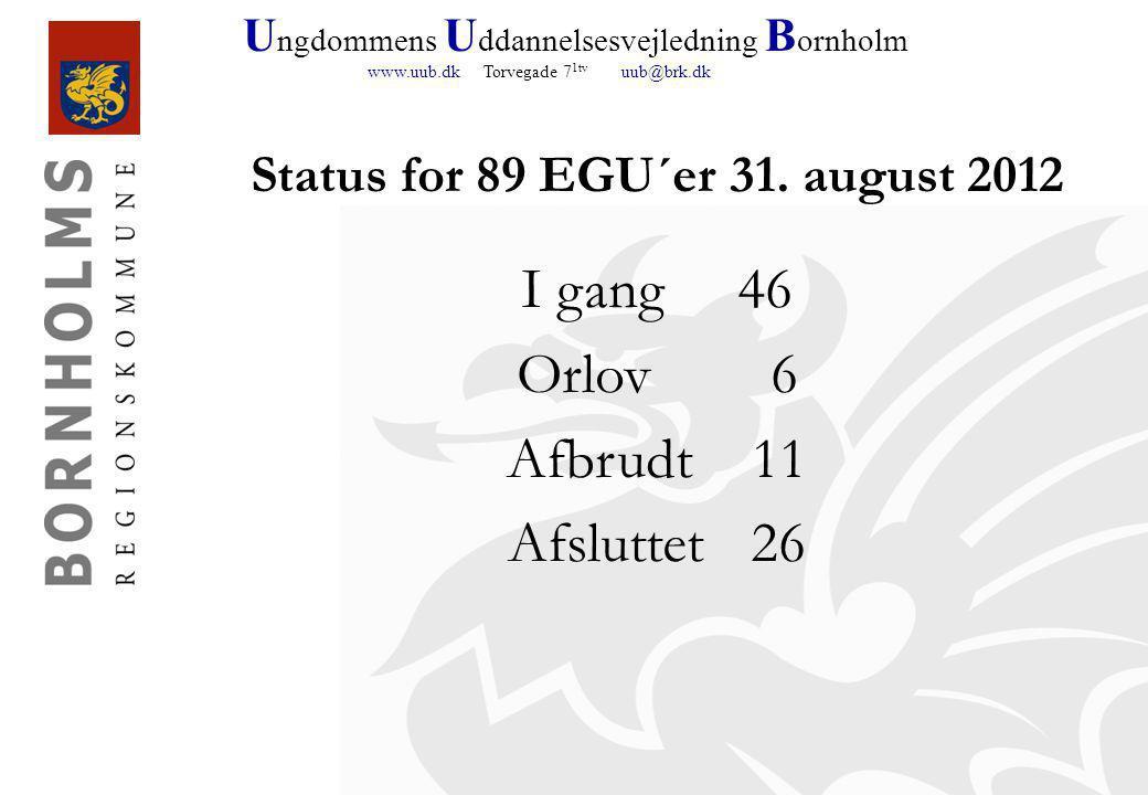 U ngdommens U ddannelsesvejledning B ornholm www.uub.dk Torvegade 7 1tv uub@brk.dk Status for 89 EGU´er 31.