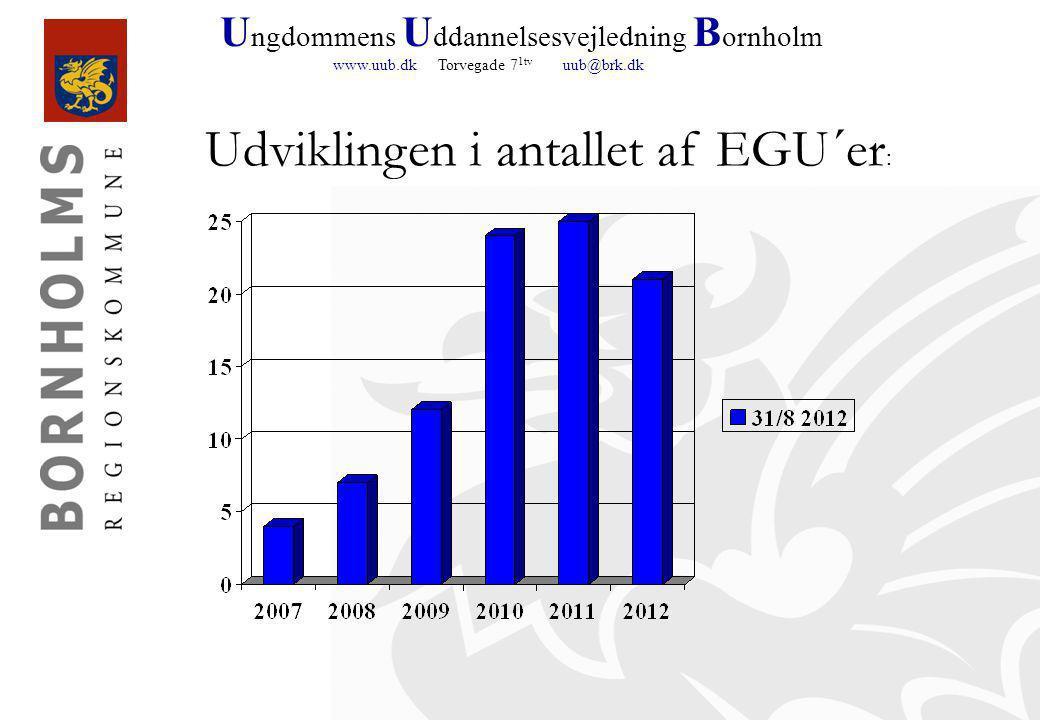U ngdommens U ddannelsesvejledning B ornholm www.uub.dk Torvegade 7 1tv uub@brk.dk Udviklingen i antallet af EGU´er :