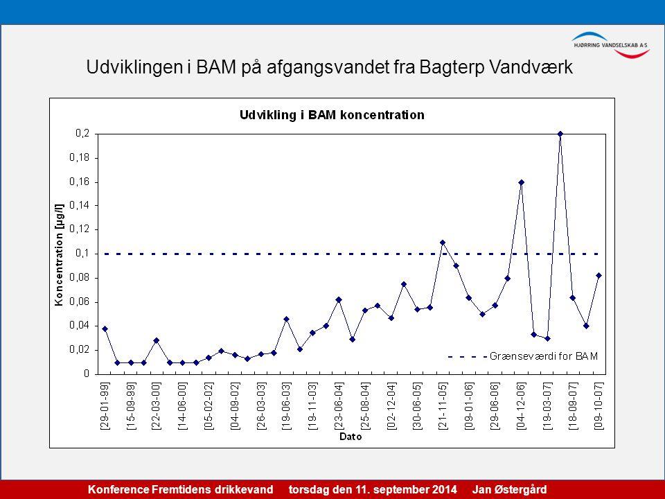 Udviklingen i BAM på afgangsvandet fra Bagterp Vandværk Konference Fremtidens drikkevand torsdag den 11.