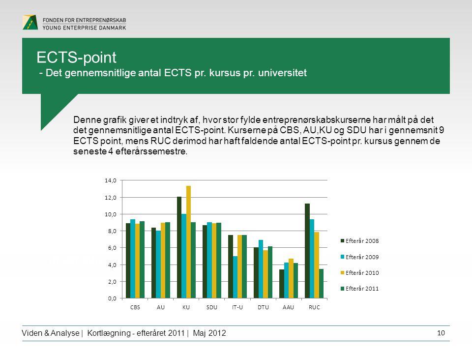 Overskrift dfgdffghfg Viden & Analyse | Kortlægning - efteråret 2011 | Maj 2012 10 Denne grafik giver et indtryk af, hvor stor fylde entreprenørskabskurserne har målt på det det gennemsnitlige antal ECTS-point.