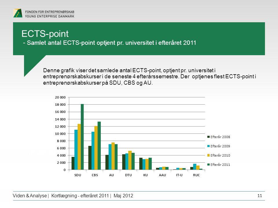 Overskrift dfgdffghfg Viden & Analyse | Kortlægning - efteråret 2011 | Maj 2012 11 Denne grafik viser det samlede antal ECTS-point, optjent pr.