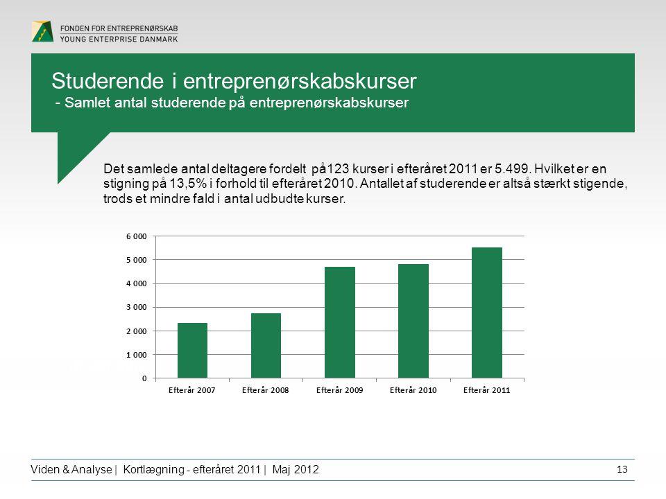 Overskrift dfgdffghfg Viden & Analyse | Kortlægning - efteråret 2011 | Maj 2012 13 Det samlede antal deltagere fordelt på123 kurser i efteråret 2011 er 5.499.
