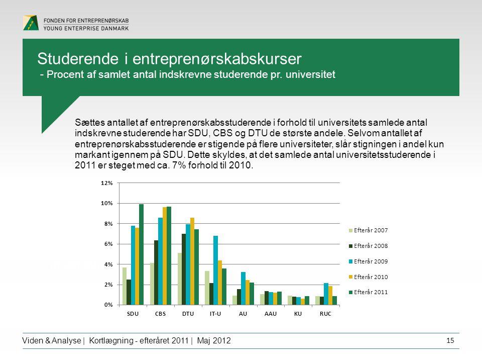 Overskrift dfgdffghfg Viden & Analyse | Kortlægning - efteråret 2011 | Maj 2012 15 Sættes antallet af entreprenørskabsstuderende i forhold til universitets samlede antal indskrevne studerende har SDU, CBS og DTU de største andele.