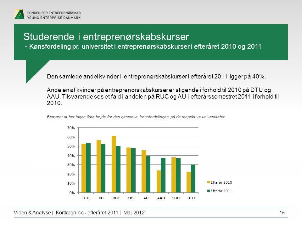 Overskrift dfgdffghfg Viden & Analyse | Kortlægning - efteråret 2011 | Maj 2012 16 Den samlede andel kvinder i entreprenørskabskurser i efteråret 2011 ligger på 40%.