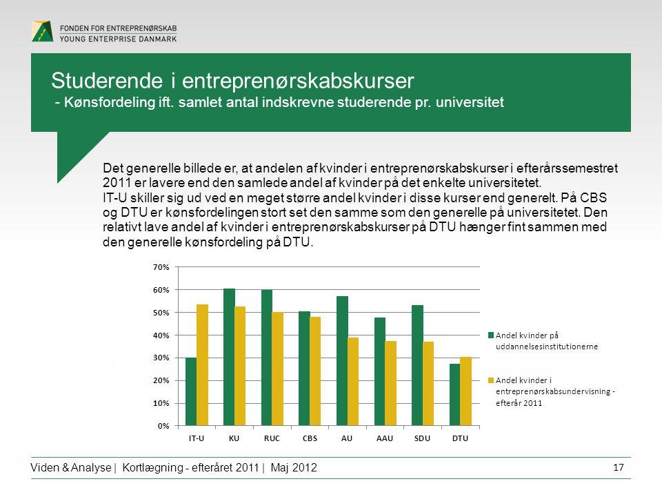 Overskrift dfgdffghfg Viden & Analyse | Kortlægning - efteråret 2011 | Maj 2012 17 Det generelle billede er, at andelen af kvinder i entreprenørskabskurser i efterårssemestret 2011 er lavere end den samlede andel af kvinder på det enkelte universitetet.