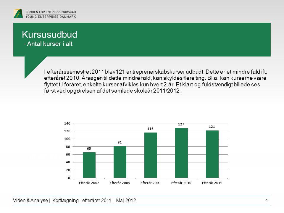 Overskrift dfgdffghfg Viden & Analyse | Kortlægning - efteråret 2011 | Maj 2012 4 I efterårssemestret 2011 blev121 entreprenørskabskurser udbudt.