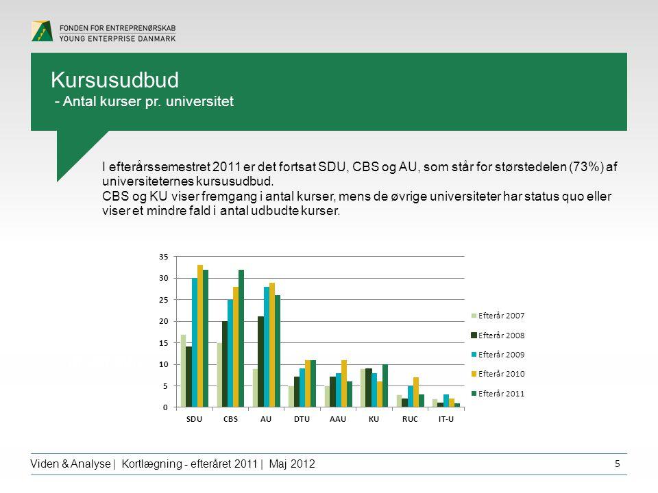 Overskrift dfgdffghfg Viden & Analyse | Kortlægning - efteråret 2011 | Maj 2012 5 I efterårssemestret 2011 er det fortsat SDU, CBS og AU, som står for størstedelen (73%) af universiteternes kursusudbud.
