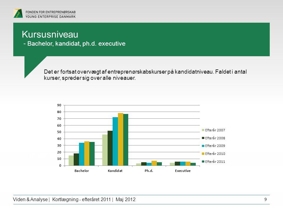 Overskrift dfgdffghfg Viden & Analyse | Kortlægning - efteråret 2011 | Maj 2012 9 Det er fortsat overvægt af entreprenørskabskurser på kandidatniveau.