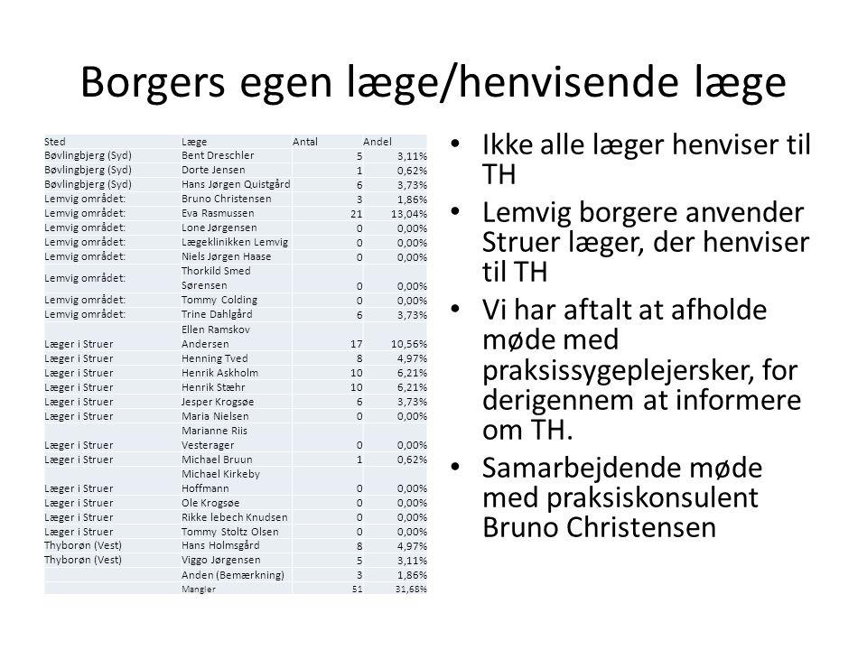 Borgers egen læge/henvisende læge StedLægeAntalAndel Bøvlingbjerg (Syd)Bent Dreschler 53,11% Bøvlingbjerg (Syd)Dorte Jensen 10,62% Bøvlingbjerg (Syd)Hans Jørgen Quistgård 63,73% Lemvig området:Bruno Christensen 31,86% Lemvig området:Eva Rasmussen 2113,04% Lemvig området:Lone Jørgensen 00,00% Lemvig området:Lægeklinikken Lemvig 00,00% Lemvig området:Niels Jørgen Haase 00,00% Lemvig området: Thorkild Smed Sørensen 00,00% Lemvig området:Tommy Colding 00,00% Lemvig området:Trine Dahlgård 63,73% Læger i Struer Ellen Ramskov Andersen1710,56% Læger i StruerHenning Tved84,97% Læger i StruerHenrik Askholm106,21% Læger i StruerHenrik Stæhr106,21% Læger i StruerJesper Krogsøe63,73% Læger i StruerMaria Nielsen00,00% Læger i Struer Marianne Riis Vesterager00,00% Læger i StruerMichael Bruun10,62% Læger i Struer Michael Kirkeby Hoffmann00,00% Læger i StruerOle Krogsøe00,00% Læger i StruerRikke lebech Knudsen00,00% Læger i StruerTommy Stoltz Olsen00,00% Thyborøn (Vest)Hans Holmsgård 84,97% Thyborøn (Vest)Viggo Jørgensen 53,11% Anden (Bemærkning)31,86% Mangler5131,68% Ikke alle læger henviser til TH Lemvig borgere anvender Struer læger, der henviser til TH Vi har aftalt at afholde møde med praksissygeplejersker, for derigennem at informere om TH.