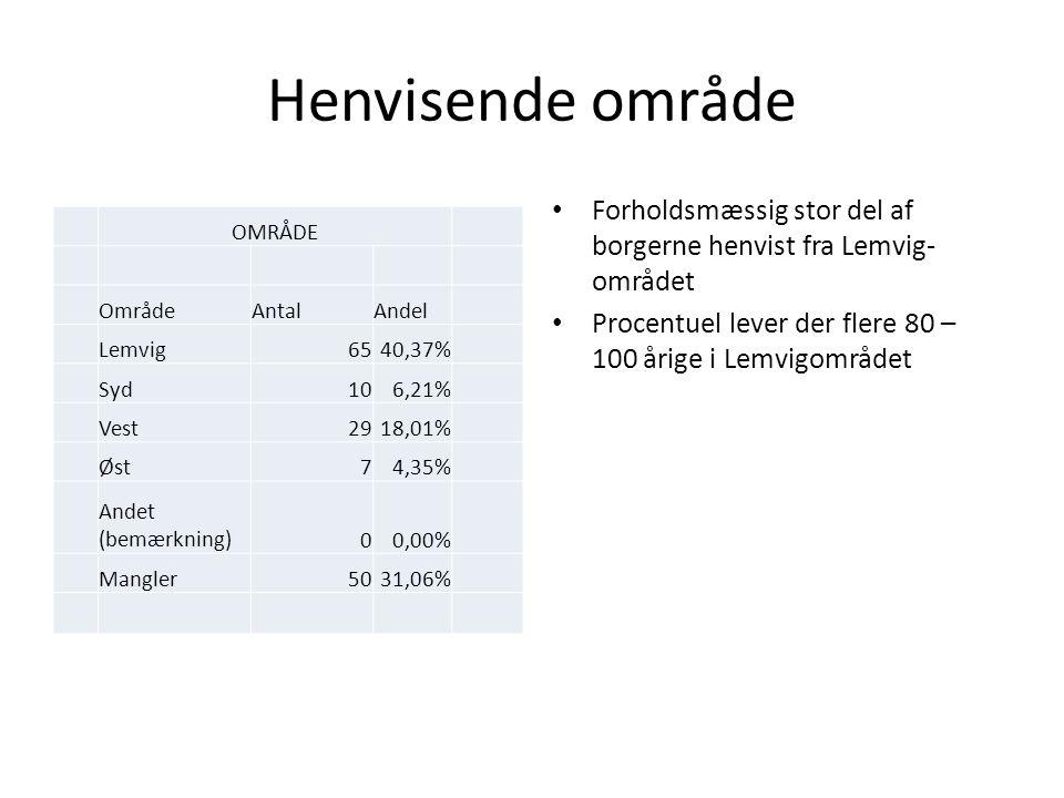 Henvisende område OMRÅDE OmrådeAntalAndel Lemvig6540,37% Syd106,21% Vest2918,01% Øst74,35% Andet (bemærkning)00,00% Mangler5031,06% Forholdsmæssig stor del af borgerne henvist fra Lemvig- området Procentuel lever der flere 80 – 100 årige i Lemvigområdet