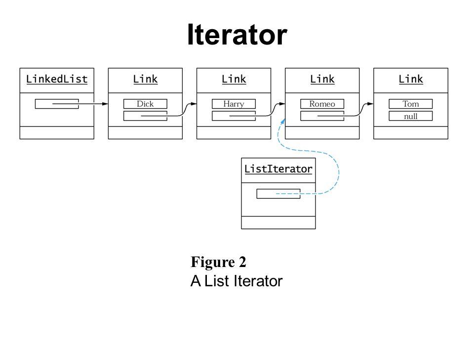 Figure 2 A List Iterator Iterator
